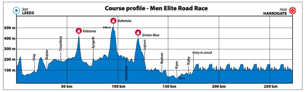 Dit is het parcours van de wegwedstrijd voor Elite mannen op het WK wielrennen in Yorkshire 2019.