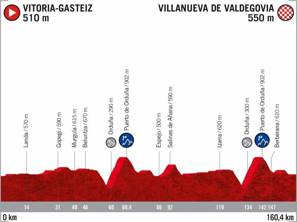 Vuelta 2020 : parcours etappe 10