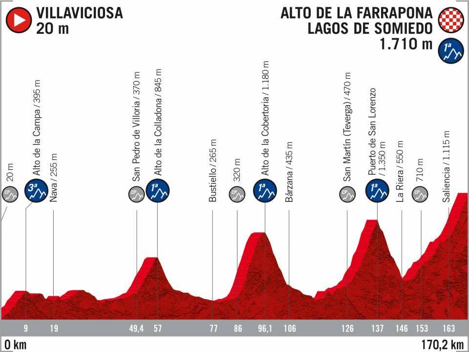 Vuelta 2020 : parcours etappe 14