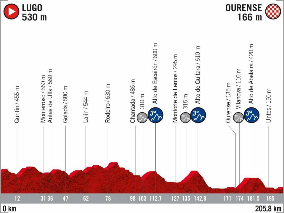 Vuelta 2020 : parcours etappe 17