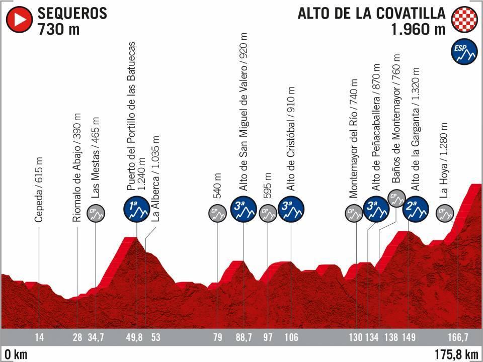 Vuelta 2020 : parcours etappe 20