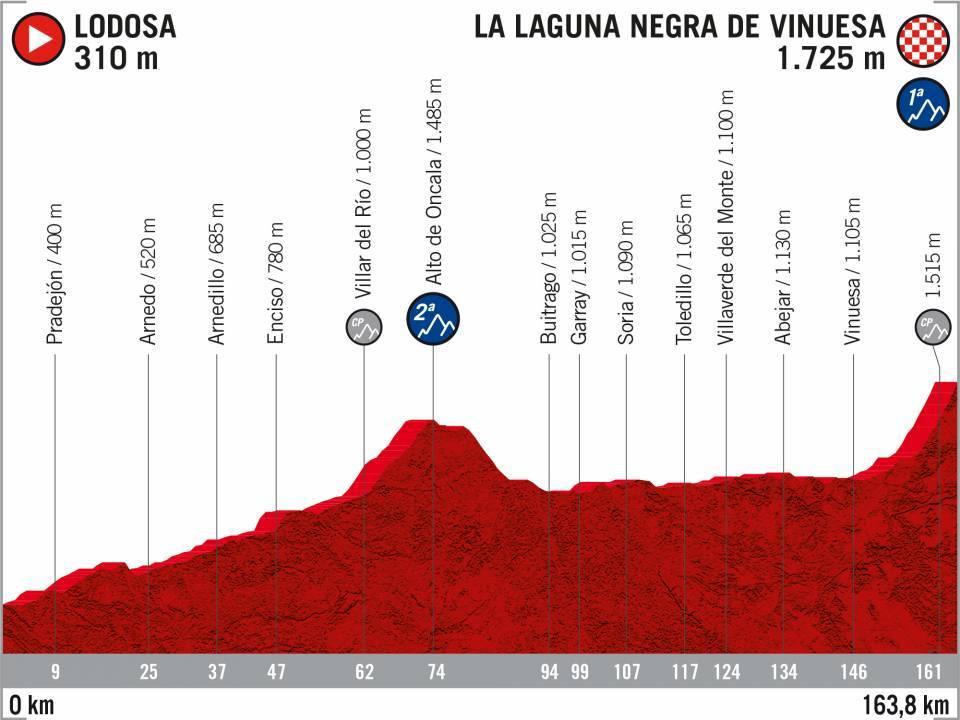 Vuelta 2020 : parcours etappe 6