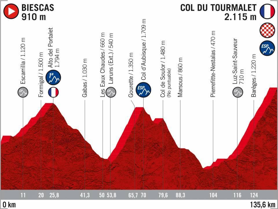 Vuelta 2020 : parcours etappe 9