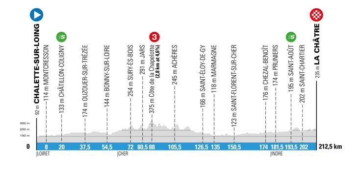 Parijs-Nice 2018 - etappe 3