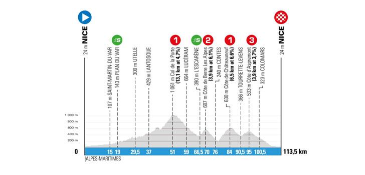 Parijs-Nice 2018 - etappe 8