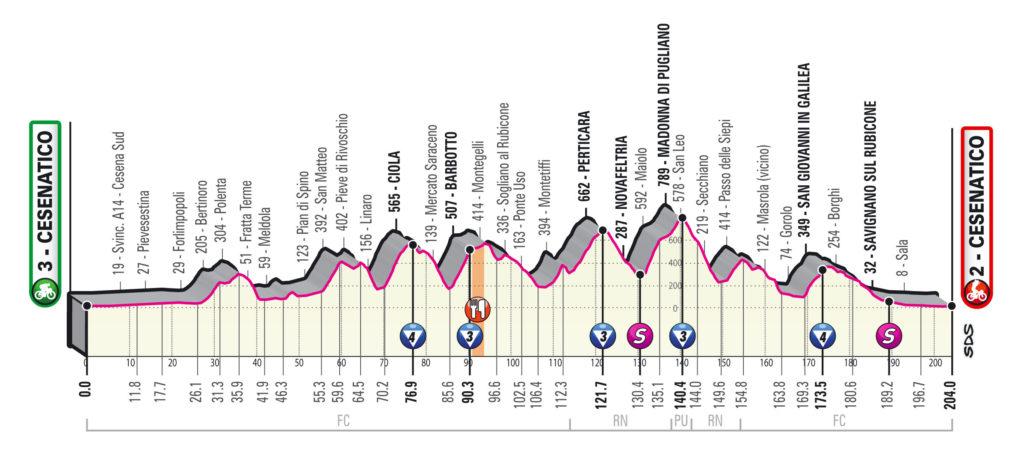 Giro 2020 etap 12