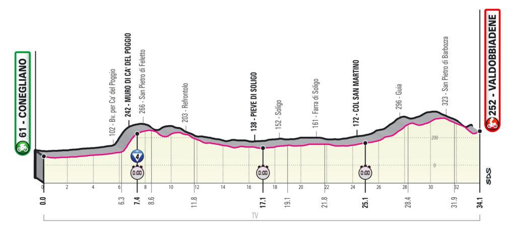 Giro 2020 etap 14