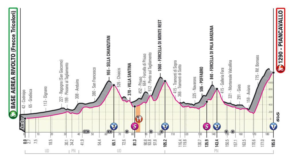 Giro 2020 etap 15