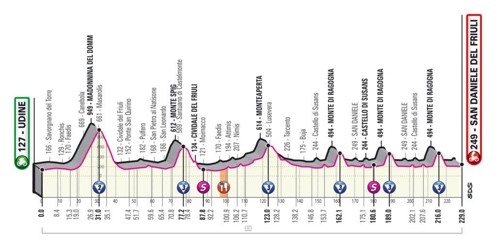 Giro 2020 etap 16