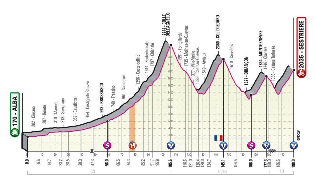 Giro 2020 etap 20