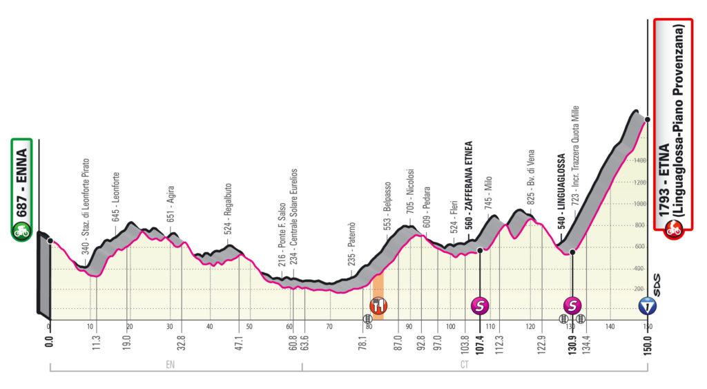 Giro 2020 etap 3