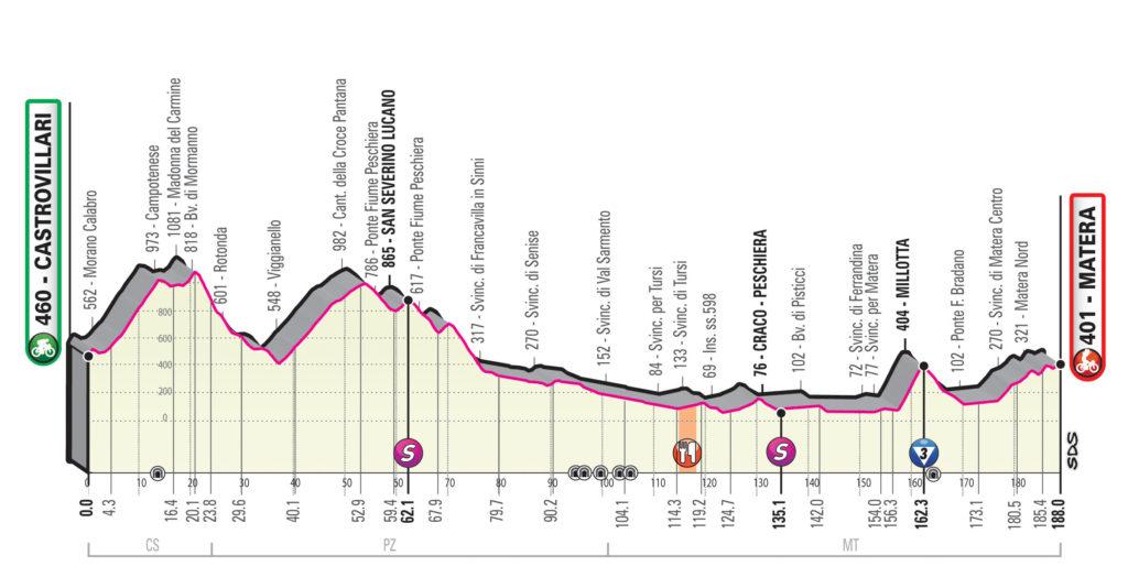Giro 2020 etap 6