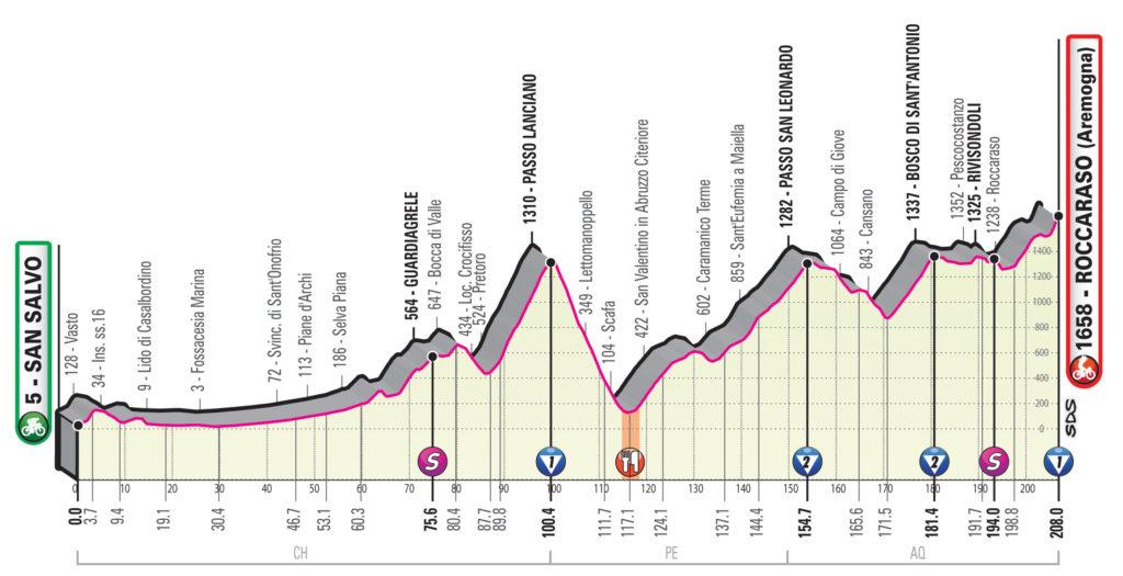 Giro 2020 etap 9